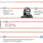 How presidential campaigns became 2-year marathons http://t.co/PZ4yphxUSp http://t.co/5hYwcP7kBY