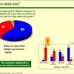 1 - Imágenes que Nicolas Maduro Odia: Encuesta Keller Marzo 2015 ¿ Maduro Debe Irse? http://t.co/f1lOrbovyI