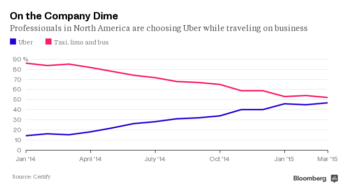 Uber Is Winning Over Americans' Expense Accounts @BradStone @business http://t.co/b7XPD8Kfet http://t.co/XLovTVMmWt