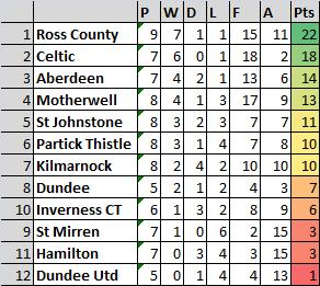 The Scottish Premiership table since the end of the January transfer window. Crikey. http://t.co/bV3O2I0C9G