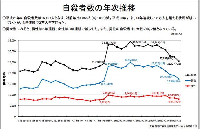 年次推移のグラフを添付します。 QT @yjszk 減ってます @chronekotei http://t.co/9pgZZlNAuQ