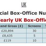 RT @TamilBoxOffice1: UK weekend Box-Office Report #Nannbenda #Komban #Valiyavan  @Udhaystalin @Actor_Jai   http://t.co/U2G9qiJYHc http://t.…