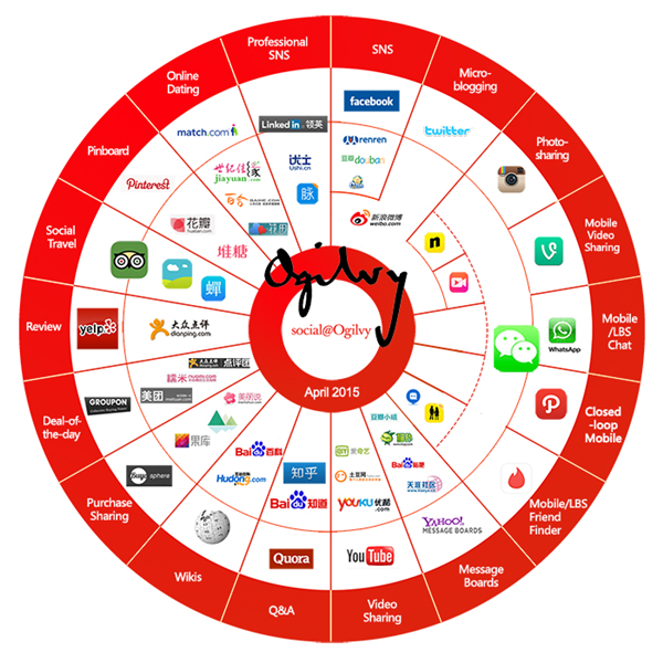 Chinese and Western social media: comparative charts & analysis http://t.co/ieoojAACaZ via @SocialOgilvy #SocialMedia http://t.co/dNYq1Hf7nI