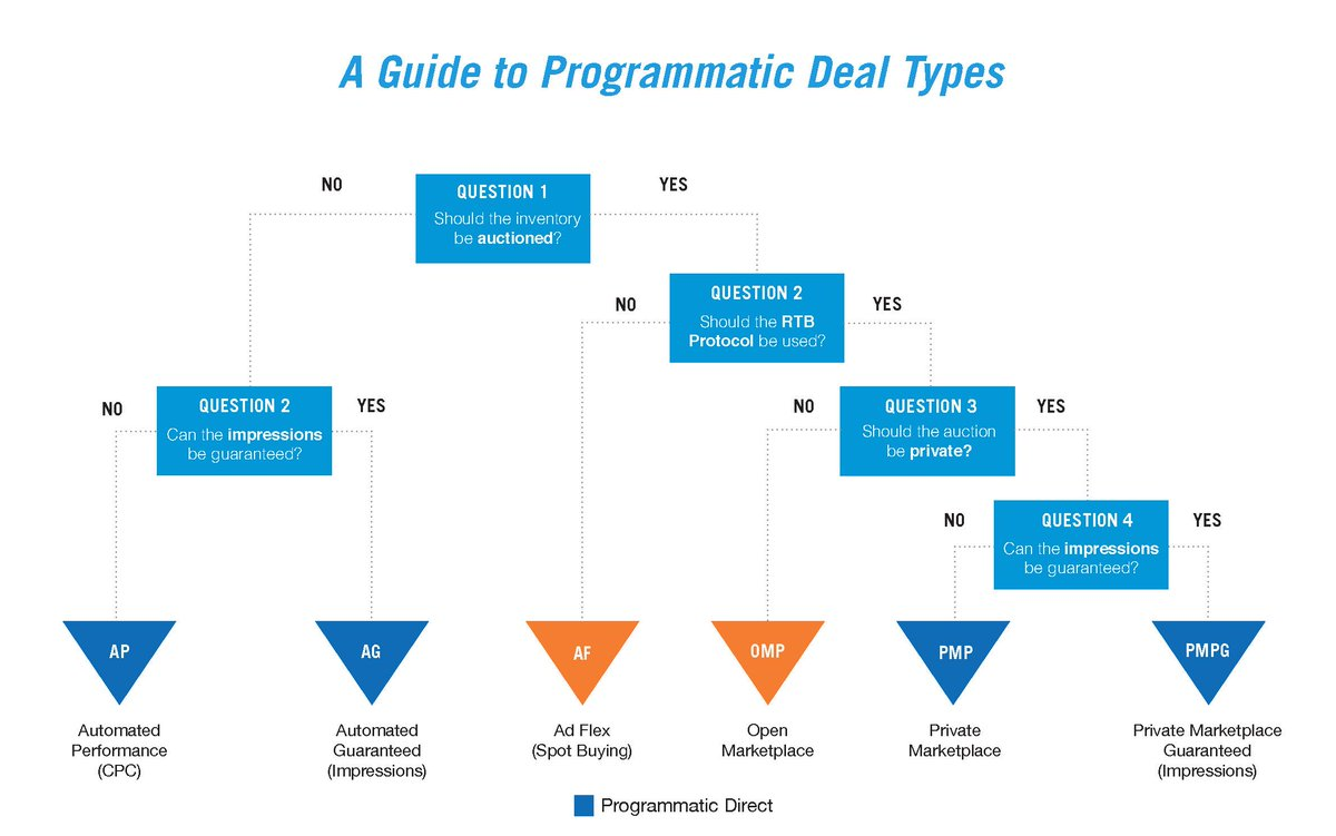 Check out Cheat Sheet: Programmatic Deal Types on the blog by @justinre http://t.co/0z8NRNGHKO http://t.co/VAyHzlQbY6
