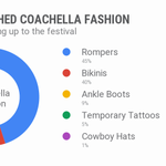 Bonus points if your outfit combines all 5. #Coachella #GoogleTrends