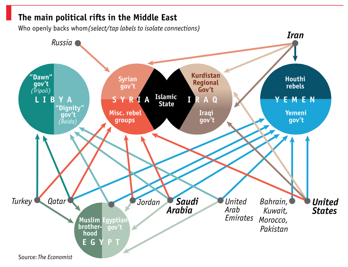 #Libya's proxy war - this image is limited to the region. http://t.co/qFf2j4CEo2