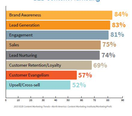 What are your goals for your #b2b content marketing - 84% say awareness http://t.co/2lyVNJx9nb