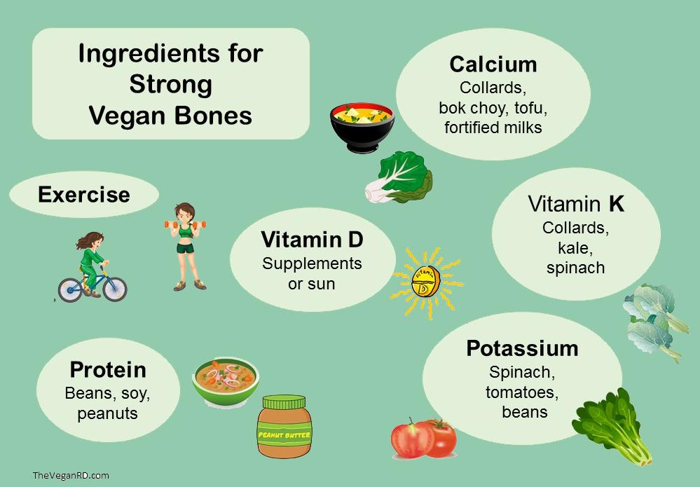 What do you need 4 healthy bones? Calcium, protein, vits D&K, potassium. And yes, you can get all on a #vegan diet. http://t.co/LPwWiiQpn2