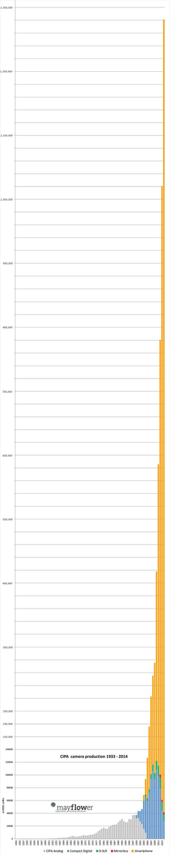Camera sales 1947-2014. Then you factor in smartphones. http://t.co/XC0kTtukp3  oops. http://t.co/7jUAjKMx2B