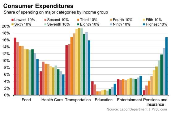 How Americans spend their money, from the poorest to the richest http://t.co/7sUsq8UxuG http://t.co/VHjI1LoG6b