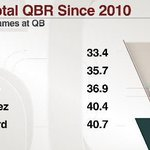 😭😭 RT @espn: With Tim Tebow, the Eagles will have 3 of the 5 worst QBs in total QBR over the last 5 years. http://t.co/lsZlPqilsW