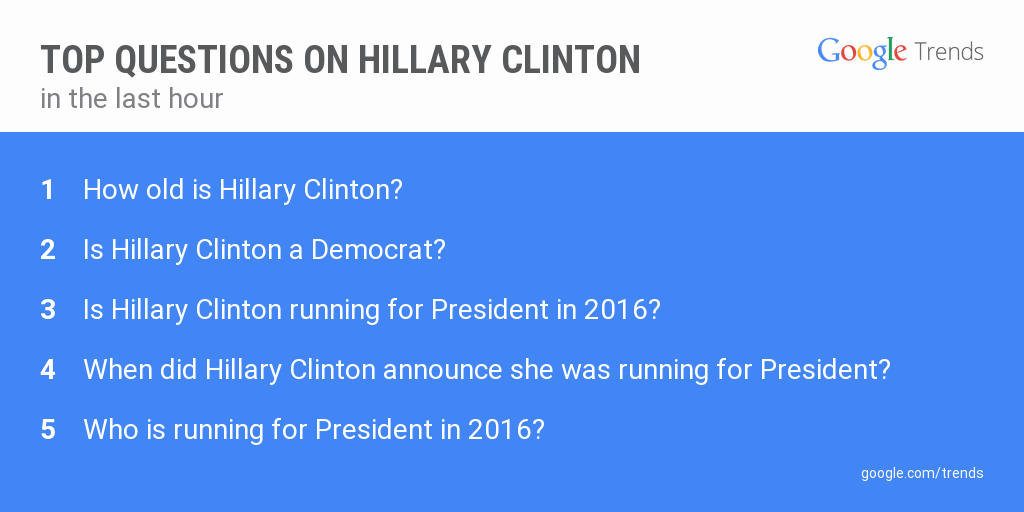 It's official. @HillaryClinton is running. Here are the Q's people are asking @google about Clinton in the past hour: http://t.co/o9gRnsvTZP
