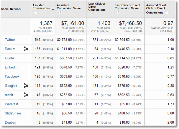 [My post!] 10 Hidden Gems In Google Analytics: Do Smarter Web Data Analysis! http://t.co/4Sej0FqKTx #win http://t.co/fWCBUcE8mL