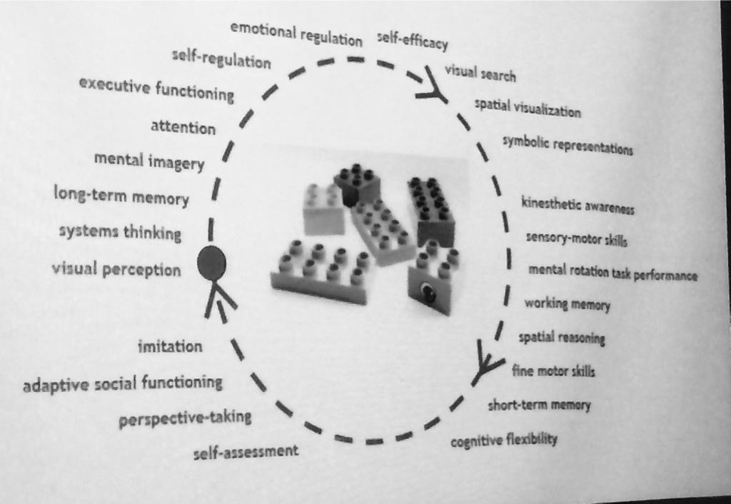 When you play with LEGO bricks, your brain is stimulated in over 20 distinct ways. Try it. #ideaconf15 #play2learn http://t.co/3ejFpCImNL