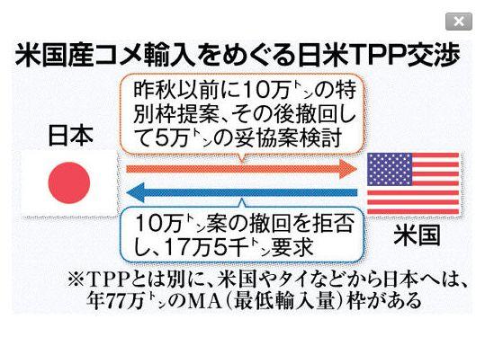 3日のツイート、TPP日米協議で政府がコメの輸入枠を年10万トンとする案を提示、後に撤回したが米国はそれを認めずと北海道新聞。その全文⇒http://t.co/IMWD4v91JV 解説⇒http://t.co/VbfrR7XTMt http://t.co/Txw1iQxocl