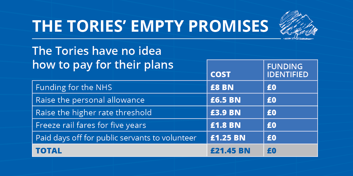 David Cameron still has not said how any of these commitments will be paid for - over £20 billion worth:  http://t.co/rCfn8BP8tS