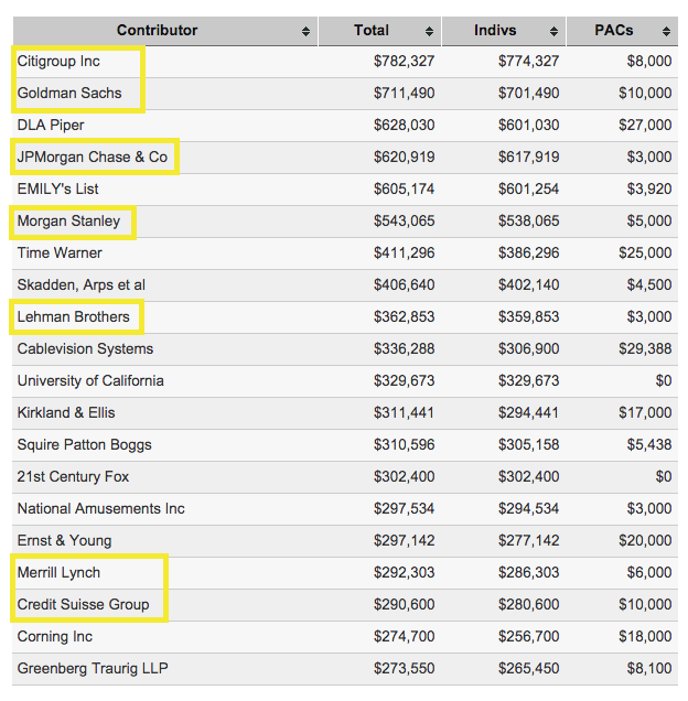 Top 20 Hillary Clinton campaign contributors, 1999-2014, in case you were wondering. http://t.co/c8KTOkJ30X