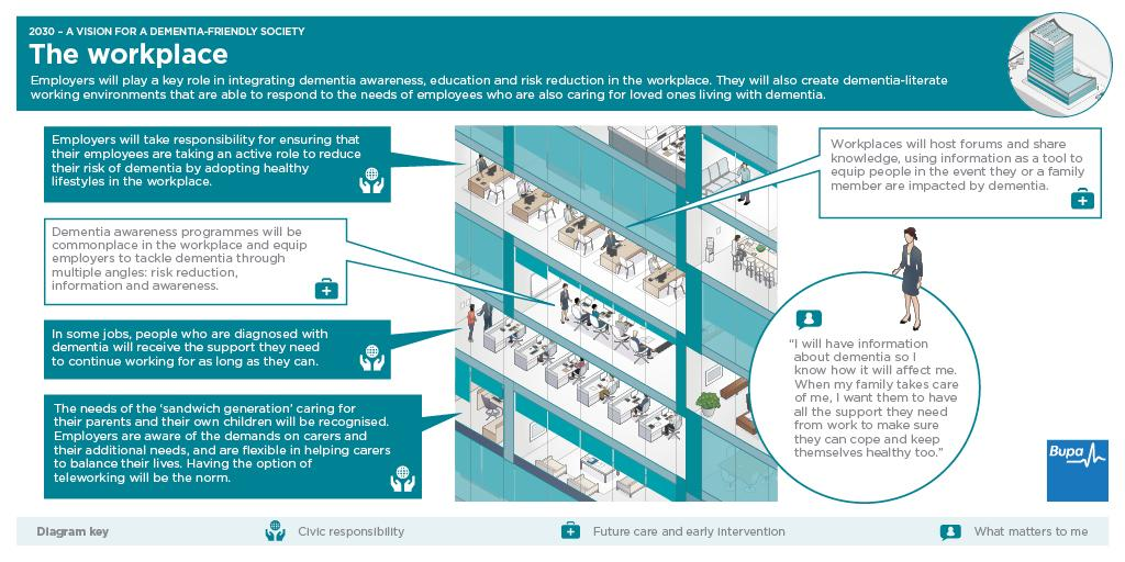 The workplace is key to tackling dementia by 2030 - read our report for more http://t.co/V8I84zYmH8 http://t.co/iMFG94Xwgg