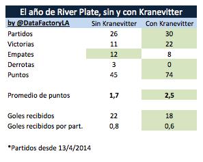 El año de Kranevitter en River Plate:  22 victorias 8 empates 0 derrotas http://t.co/7RMQRy1xWj