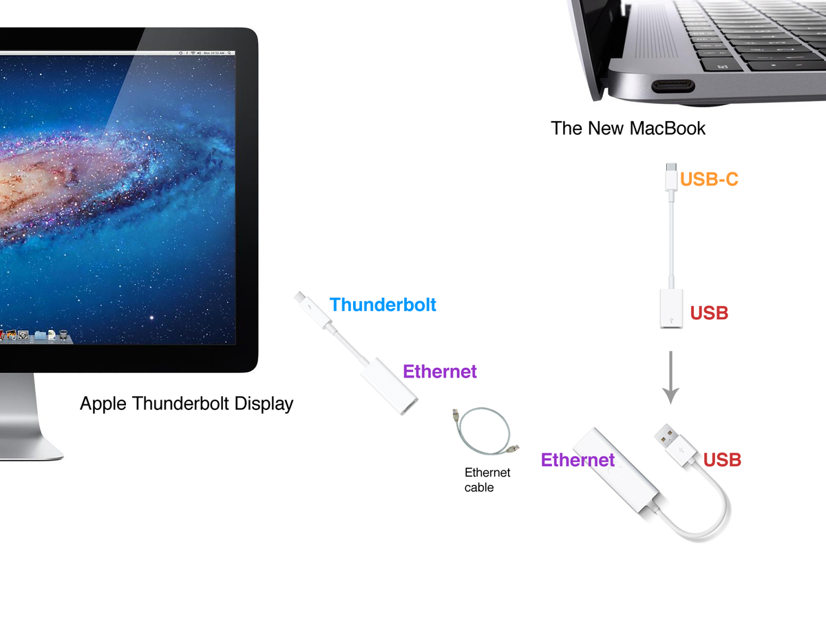 lol. new macbook can;t connect to thunderbolt, someone suggested this. amazing comedy. http://t.co/Dj27lWYQNa