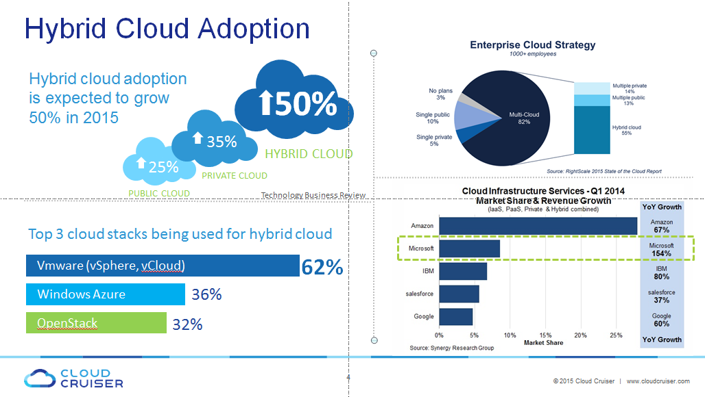 Cloud #IaaS growth in Q1 2014: Amazon +67% (30% market share) but Microsoft at +154% (~8% market share) #ITFMA http://t.co/JP6Cq7yKTU