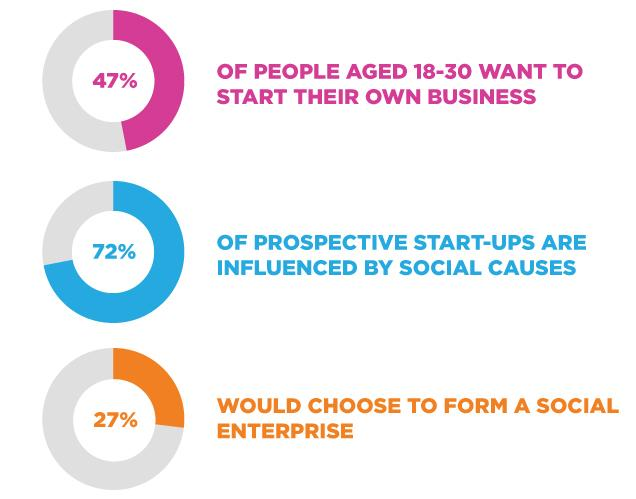 Young people want to make a positive impact - the stats speak for themselves: http://t.co/ZVQpPrsa7h #socialeconomy http://t.co/0HLEgnYLiN