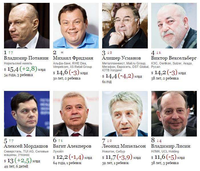 Почему основная масса российских бизнесменов сравнительно молодые люди
