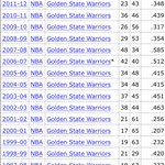 RT @warriorsworld: The road to 67 wins and a #1 seed