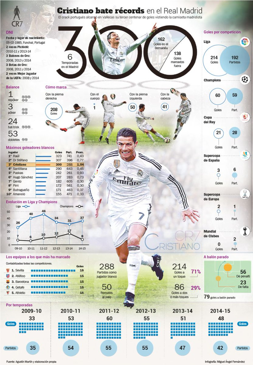 To commemorate @Cristiano 's 300th goal for @realmadrid, @diarioas produced this graphic using Opta data. Landmark. http://t.co/ns4lteVSVI