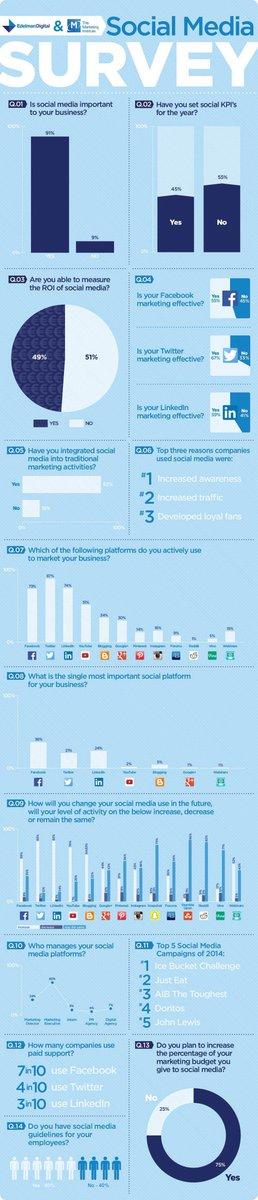 Echt jetzt? #SocialMedia & Marketing: Unternehmen bewerten Twitter höher als Facebook!  http://t.co/MPaPXhE0qn - http://t.co/D63Cjkl2kJ
