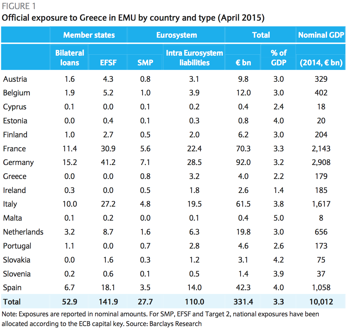 Barclays: Official exposure to Greece in EMU by country and type