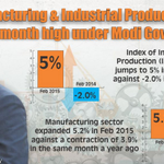 Manufacturing & industrial production at 9 month high under @narendramodi Govt. Not a #PartTimePolitics http://t.co/r3mPVnMGsC