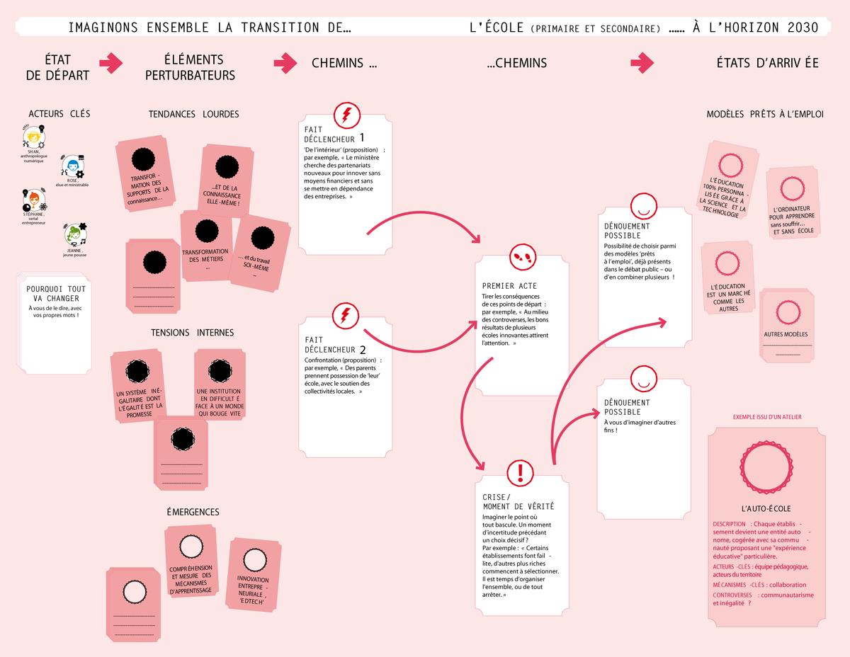 Après cette année de réflexion, @la_fing sort un jeu pr appréhender les transitions. http://t.co/b8FDPsSXn7 #qn2015 http://t.co/XqG8xyWU9P