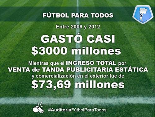 """Parte del informe sobre el """"Fútbol para Todos"""" de la @AuditoriaAGN vía @Hpernasetti #AuditoriaFutbolParaTodos ⚽ http://t.co/A36Tq2cJoN"""