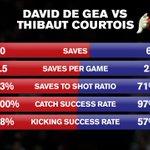 De Gea vs Courtois – the key stats in 2014/15. #mufc http://t.co/35sGRK83hB