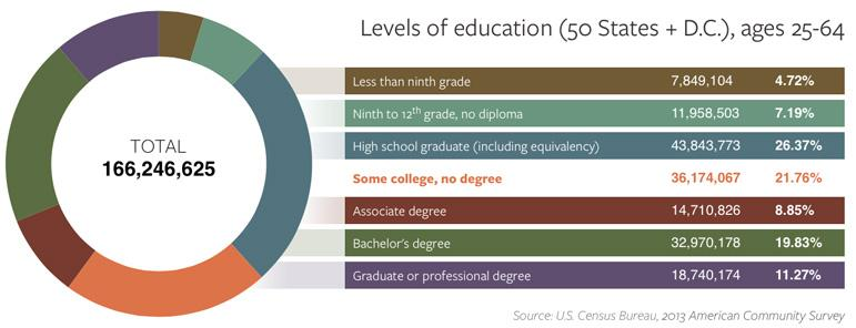 Educational Attainment Across the Nation (great report, graphics from @LuminaFound) http://t.co/hVEaswl3uw #highered http://t.co/b2xqMYPODX