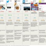 Which social media platform should you advertise on? The pros and cons: http://t.co/F8XfLBFPLN http://t.co/2yLMlgpfNM
