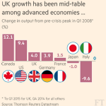 The pace of UK economic growth has halved but the message from economists is: don't panic yet http://t.co/jA1Scc3w4Q http://t.co/8vpAKf6Axt