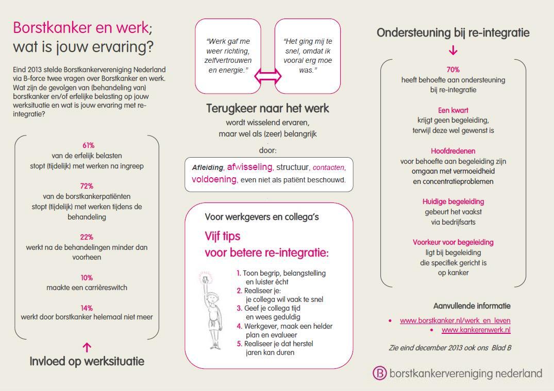 borstkanker behandeling nederland