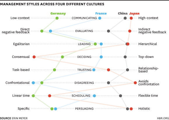 management style of different countries
