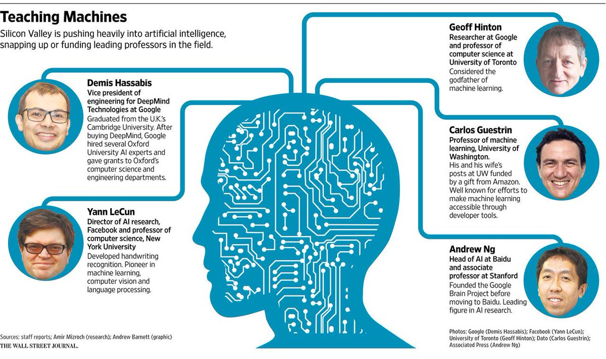 """Artificial intelligence experts in high demand. """"A massive battle under way for talent."""" http://t.co/SCl2C2VrVC http://t.co/bjwPhR0WvE"""