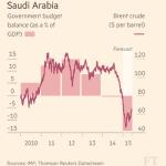 Most read right now: Saudi Arabia burns through foreign reserves http://t.co/DsyIEzdaGQ