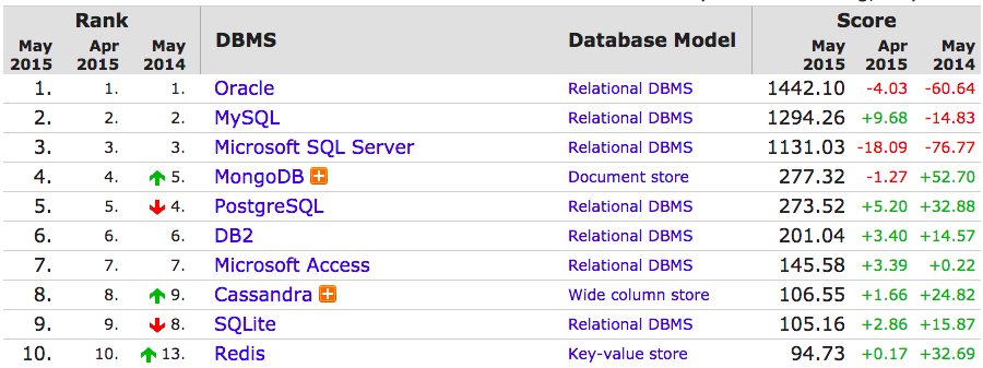 .@MongoDB and @cassandra boom as Oracle & SQL Server plummet: @DBEngines May rankings out now http://t.co/4cCafODvbK http://t.co/jgrfsFgeEm
