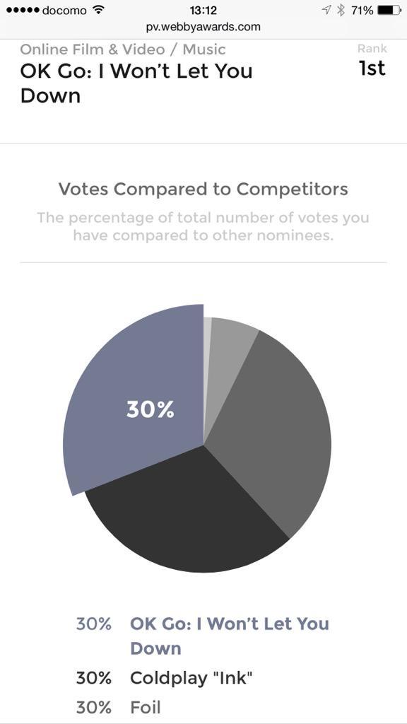 ものすごい接戦。予断を許さない展開。Perfumeファンの方も、是非「OK Go」に清き一票を!FB/TWで簡単にログインできます! #prfm http://t.co/VoLulObTJE http://t.co/uwJJtj21gv