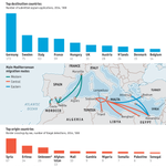 #Dailychart: The number of refugees crossing the Mediterranean by origin and destination http://t.co/BbczgR2L6w http://t.co/x21fviJzlh