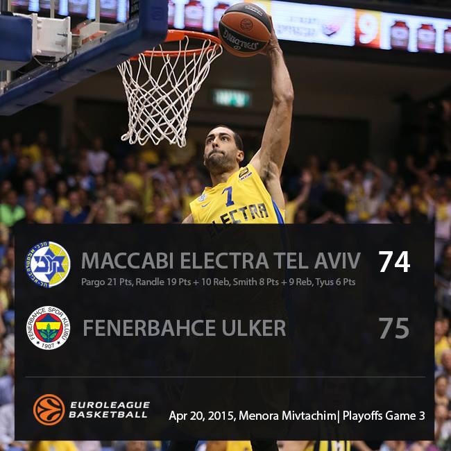 The European season of @MaccabiElectra is over after losing in overtime at home. 21 pts for Pargo #YallaMaccabi http://t.co/8R40Zulg9l