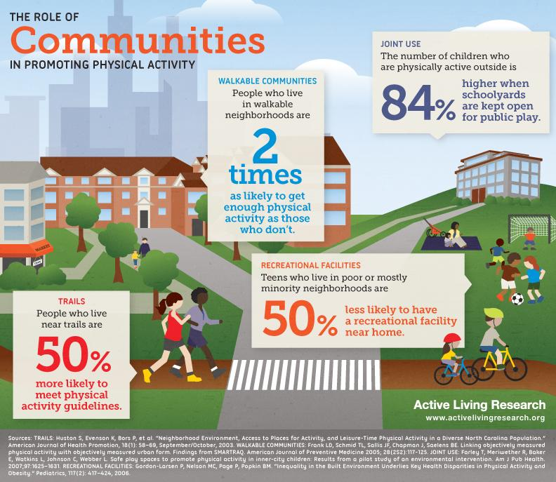 People who live in #Walkable Neighbourhoods are twice as likely to get enough exercise http://t.co/oT9tHFNNJb v @AL_Research #Health