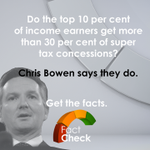 #FactCheck: Are superannuation tax breaks fair, or do they favour the rich?http://t.co/IKefvIuzTC http://t.co/0HurbQrrUm
