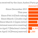 Three charts show AAP is only receiving a fraction of donations than it used to. #AAPBreakUp http://t.co/mFSGhVh0pc http://t.co/M02SfJWdIo