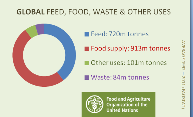 World's Food Goes? @FAOstatistics http://t.co/qhhUtF9AAU  #FoodChat Apr21 8-10pmET food waste DM ?s #nofoodwasted http://t.co/vdE0SoUpMj